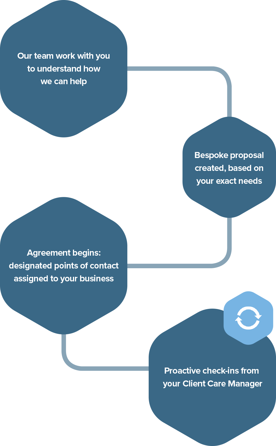 Our team work with you to understand how we can help / Bespoke proposal created, based on your exact needs / Agreement begins: designated points of contact assigned to your business / Proactive check-ins from your Client Care Manager
